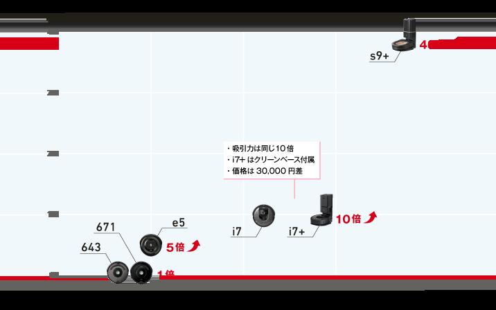 ルンバシリーズ比較表