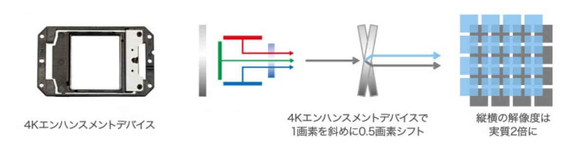エプソン EH-LS500Bの4Kエンハンスメントテクノロジー」イメージ画像