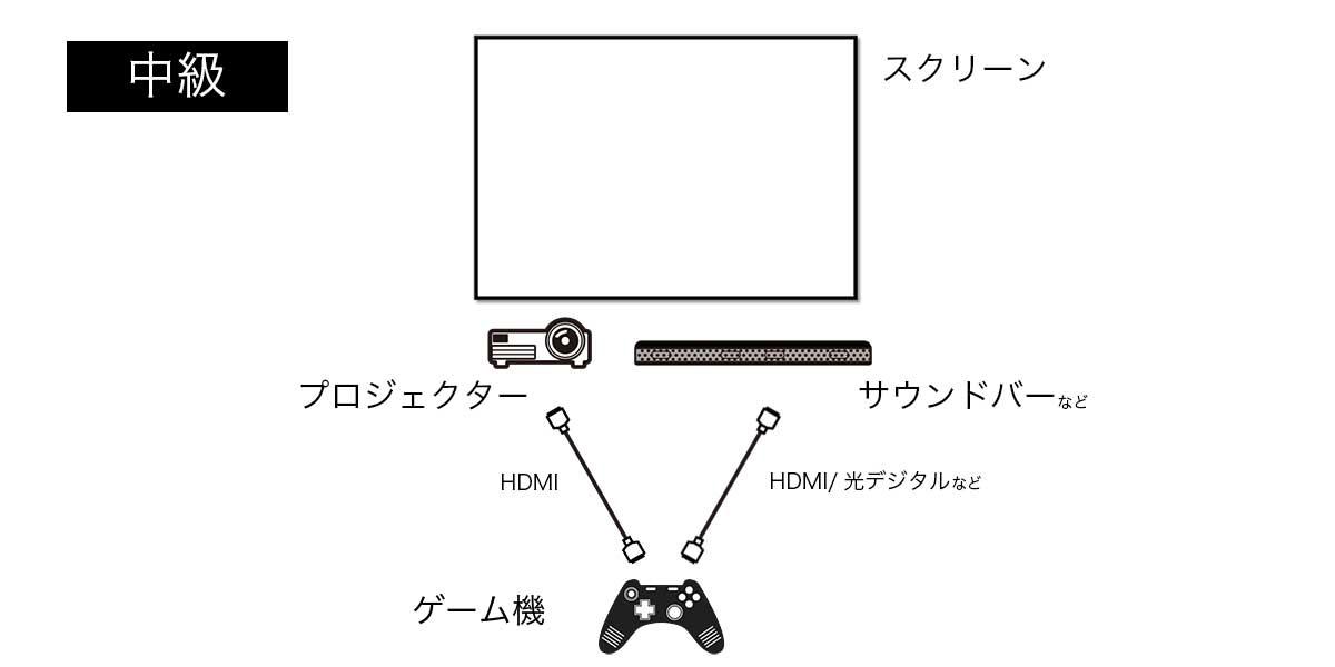 スクリーン+プロジェクター+ゲーム機+サウンドバーという接続