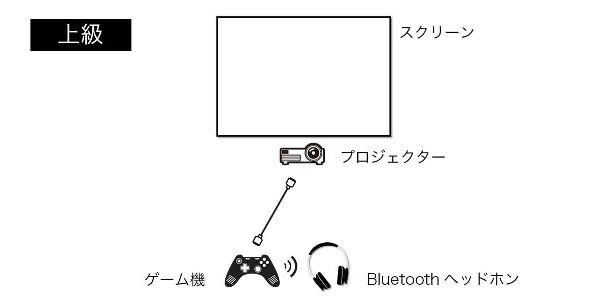 スクリーン+プロジェクター+ゲーム機+Bluetoothヘッドホンという接続