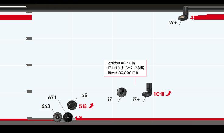 ルンバシリーズの価格と吸引力