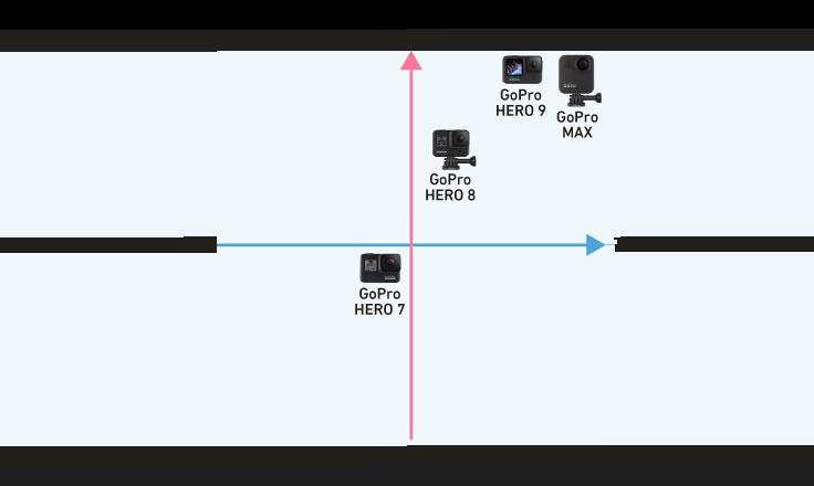GoProシリーズのマトリックス表