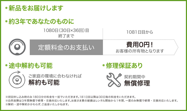 RSP+_あんしん継続コースPC