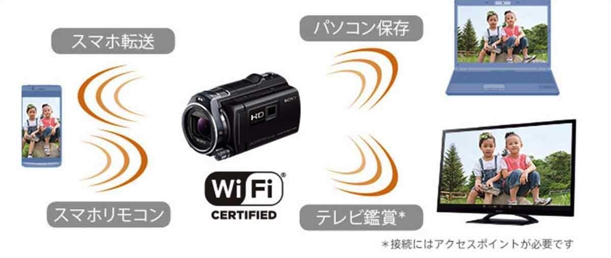 Wi-Fi転送のイメージ