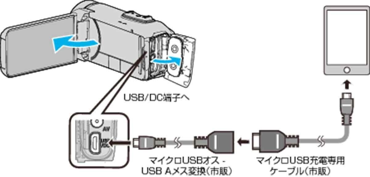 JVC/ハイビジョンメモリームービー Everio R GZ-RX680のスマートフォン給電イメージ画像