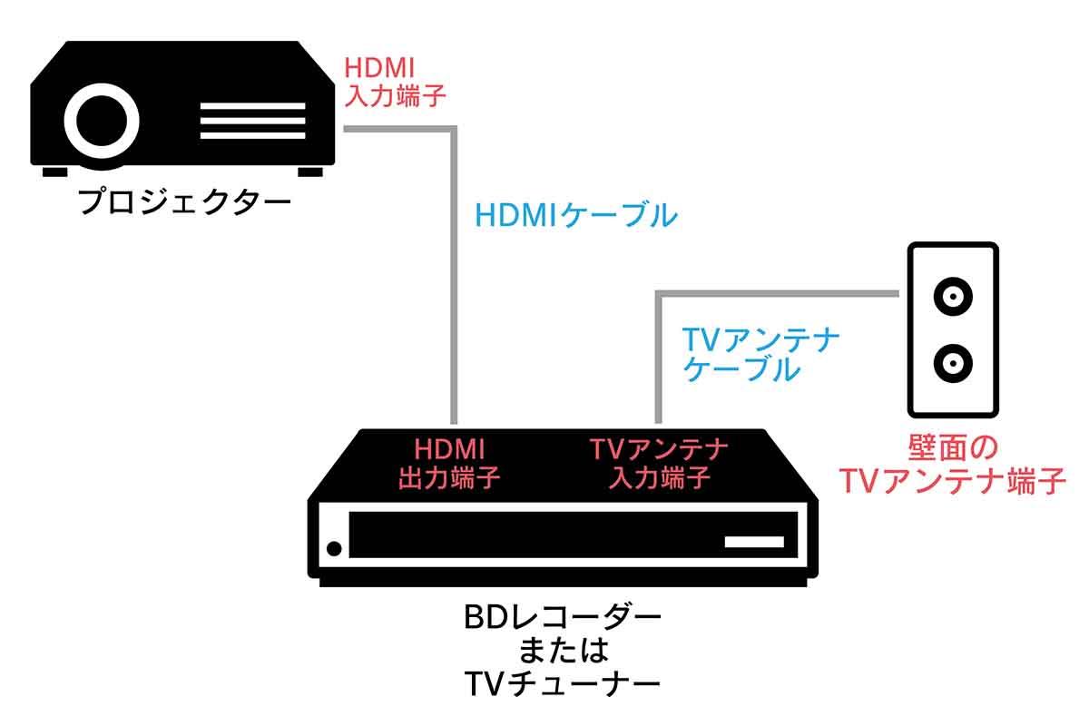 HDMIケーブルでの接続方法