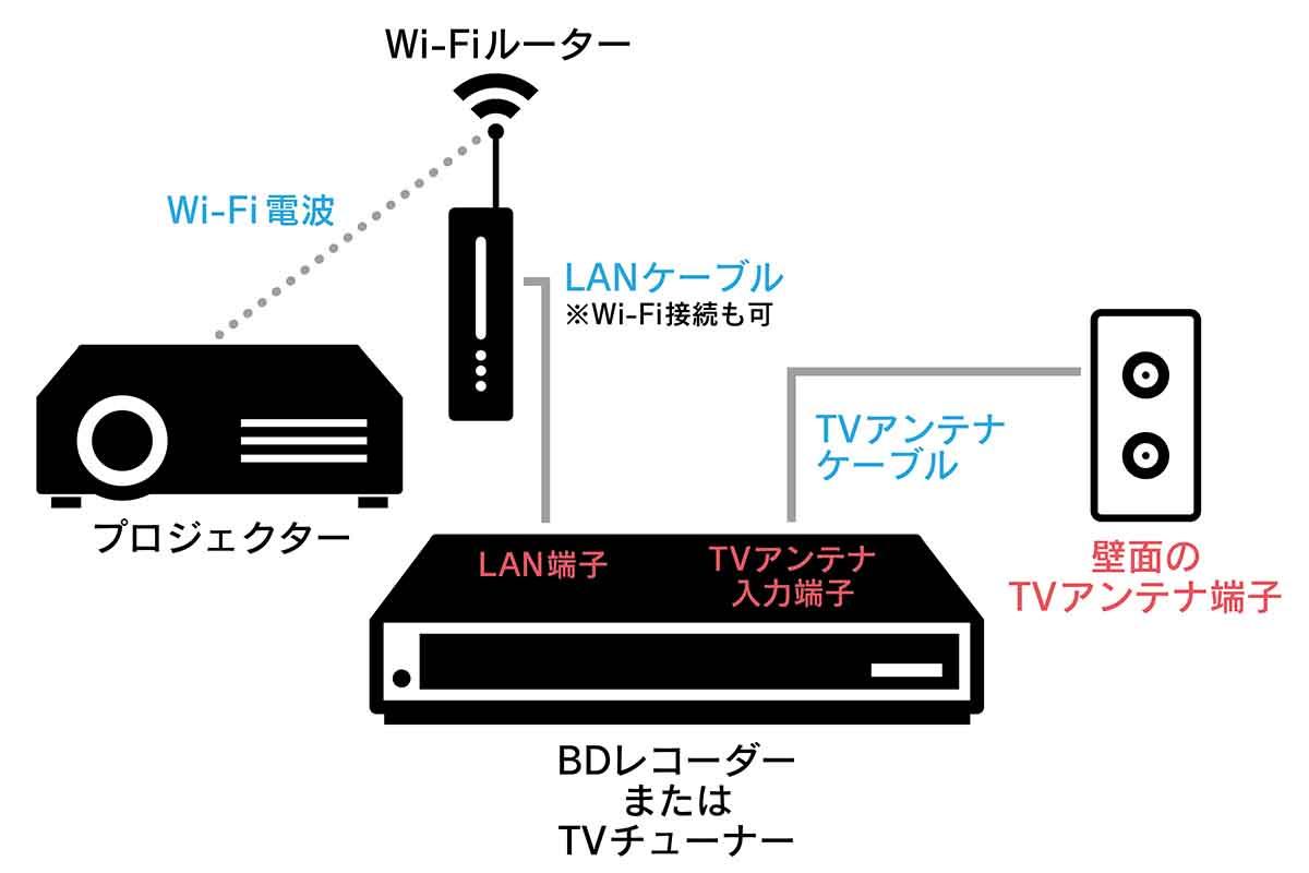 Wi-Fiでの接続方法
